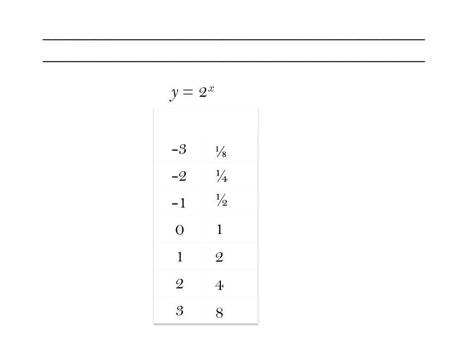 y = 2 x ⅛ ¼ ½1248½1248 __________________________________________