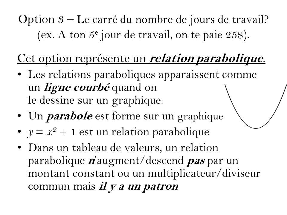Option 3 – Le carré du nombre de jours de travail? (ex. A ton 5 e jour de travail, on te paie 25$). Cet option représente un relation parabolique. Les