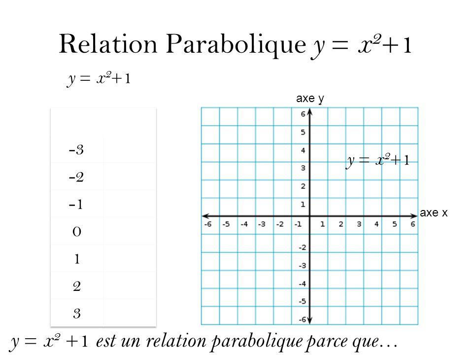 Relation Parabolique y = x 2 +1 y = x 2 +1 axe y axe x y = x 2 +1 est un relation parabolique parce que…