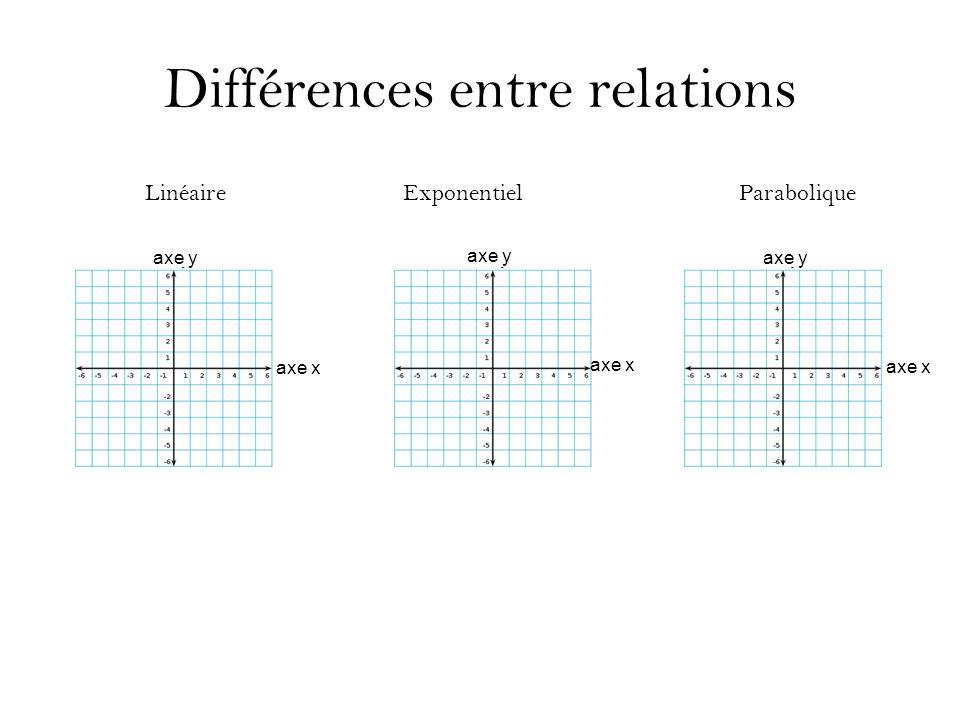 Différences entre relations LinéaireExponentielParabolique axe y axe x axe y axe x axe y axe x