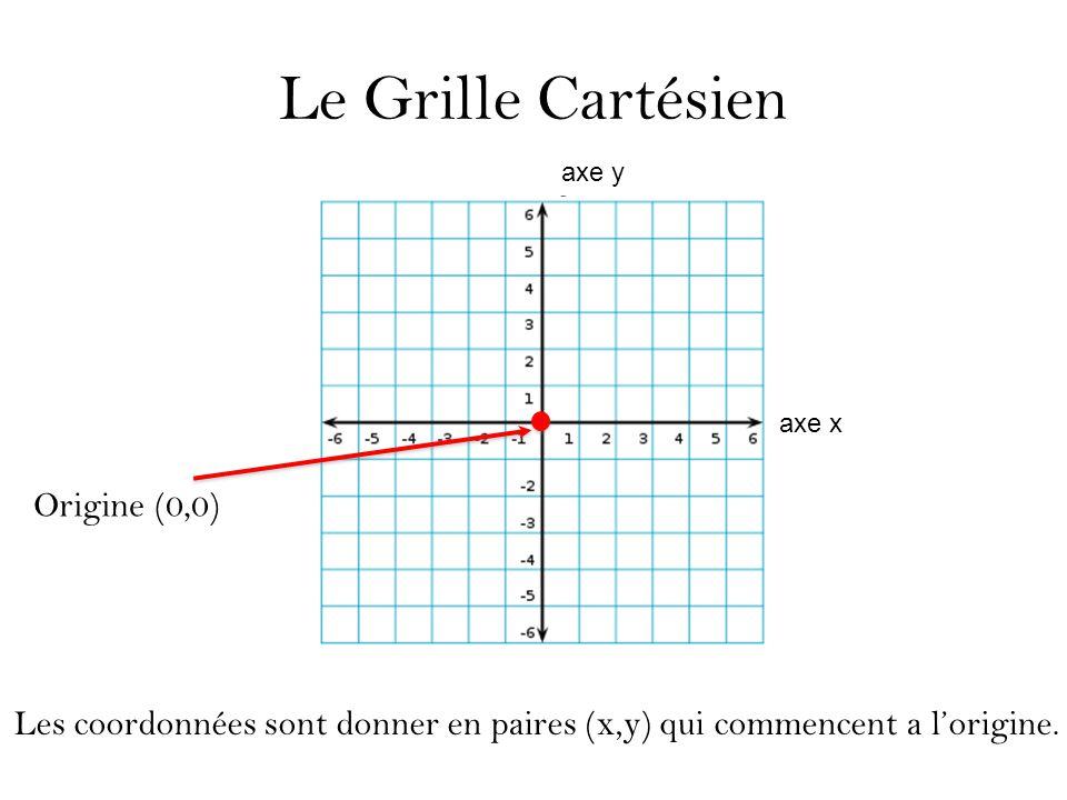 Le Grille Cartésien Les coordonnées sont donner en paires (x,y) qui commencent a l'origine. Origine (0,0) axe y axe x