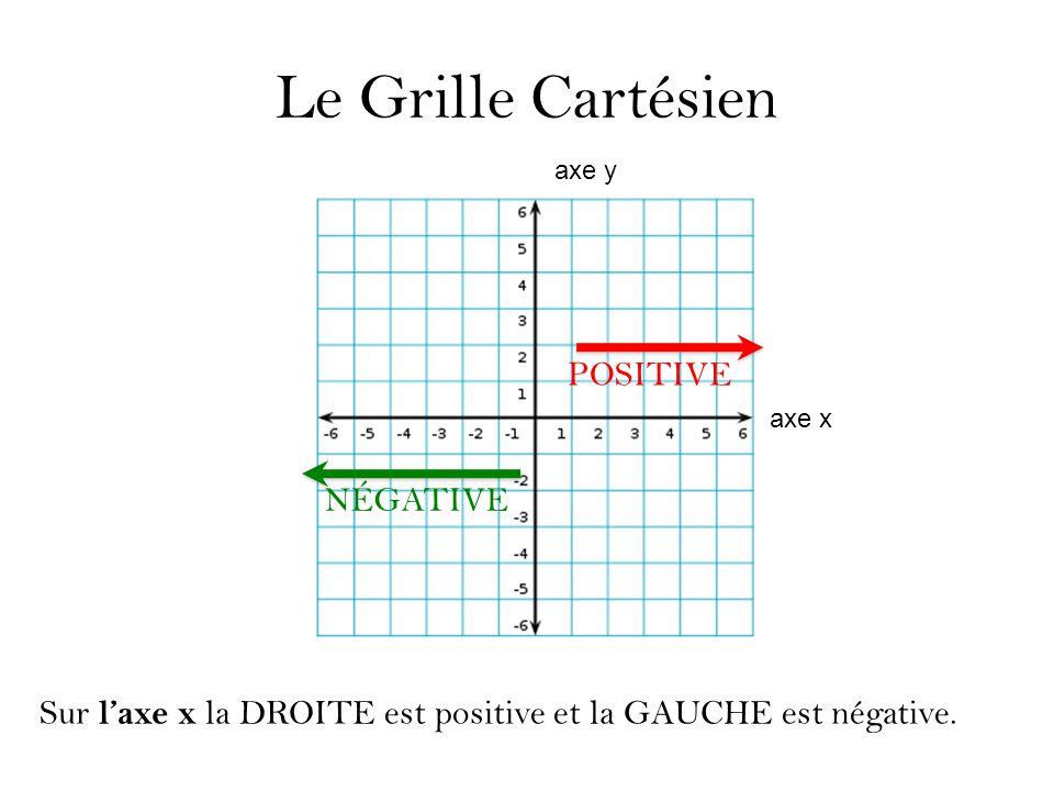 Le Grille Cartésien Sur l'axe x la DROITE est positive et la GAUCHE est négative. POSITIVE NÉGATIVE axe y axe x