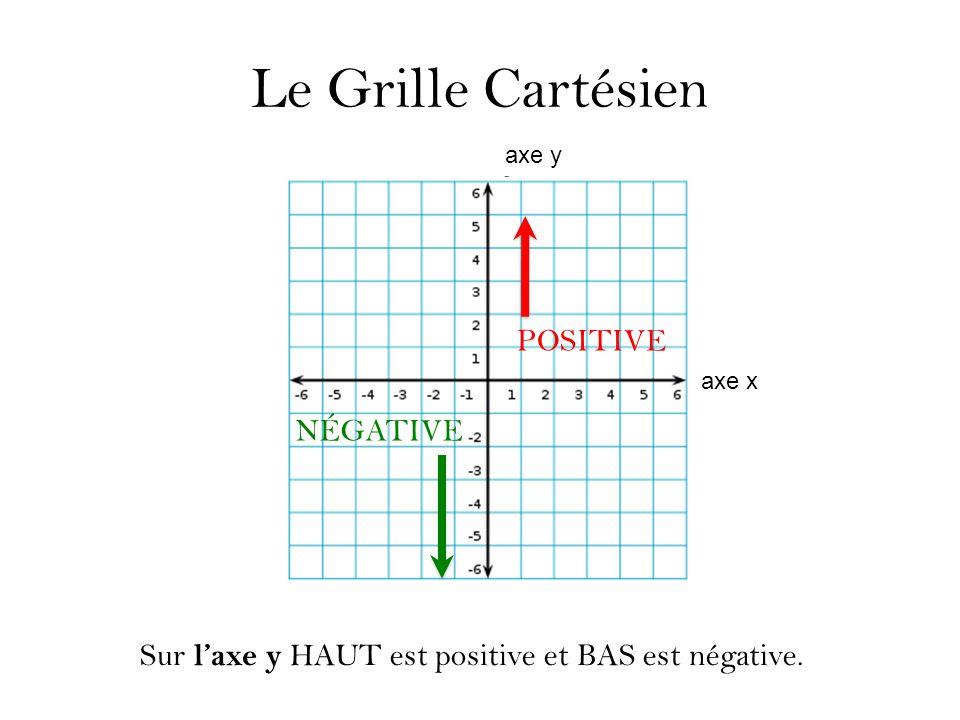 Le Grille Cartésien POSITIVE NÉGATIVE axe y axe x Sur l'axe y HAUT est positive et BAS est négative.