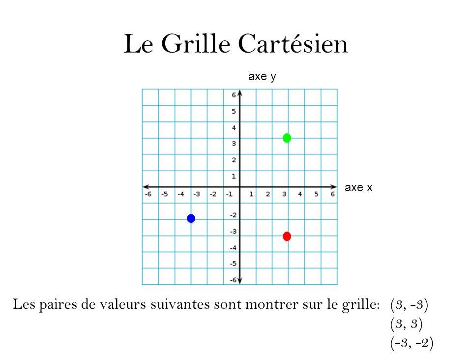 Le Grille Cartésien Les paires de valeurs suivantes sont montrer sur le grille:(3, -3) (3, 3) (-3, -2) axe y axe x