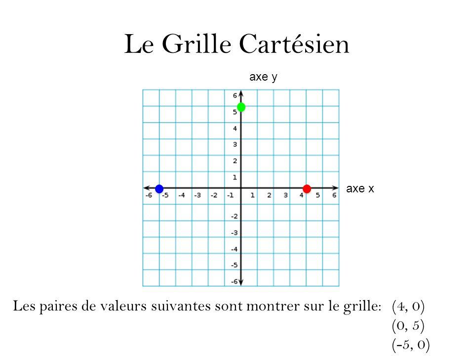 Le Grille Cartésien Les paires de valeurs suivantes sont montrer sur le grille: (4, 0) (0, 5) (-5, 0) axe y axe x