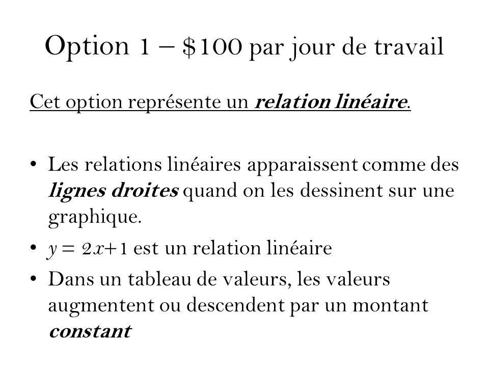 Option 1 – $100 par jour de travail Cet option représente un relation linéaire. Les relations linéaires apparaissent comme des lignes droites quand on
