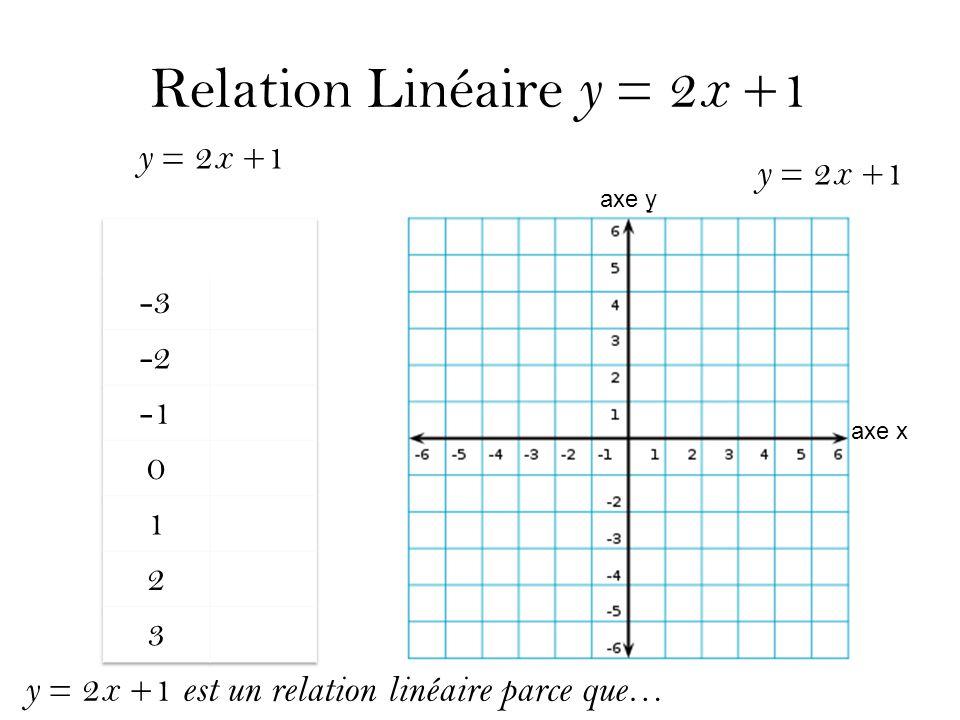 Relation Linéaire y = 2 x +1 y = 2 x +1 axe y axe x y = 2 x +1 est un relation linéaire parce que…