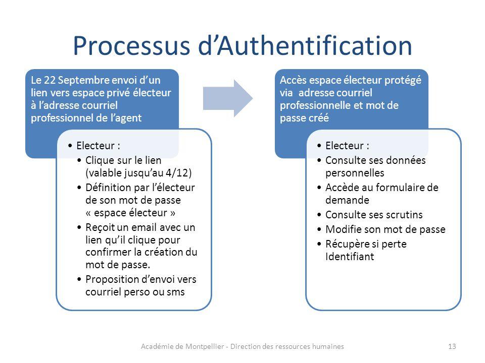 Processus d'Authentification Le 22 Septembre envoi d'un lien vers espace privé électeur à l'adresse courriel professionnel de l'agent Electeur : Cliqu