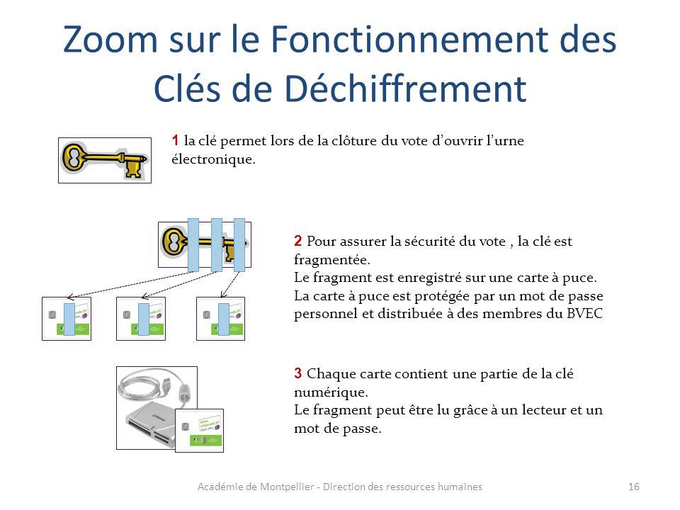 Zoom sur le Fonctionnement des Clés de Déchiffrement 1 la clé permet lors de la clôture du vote d'ouvrir l'urne électronique. 2 Pour assurer la sécuri