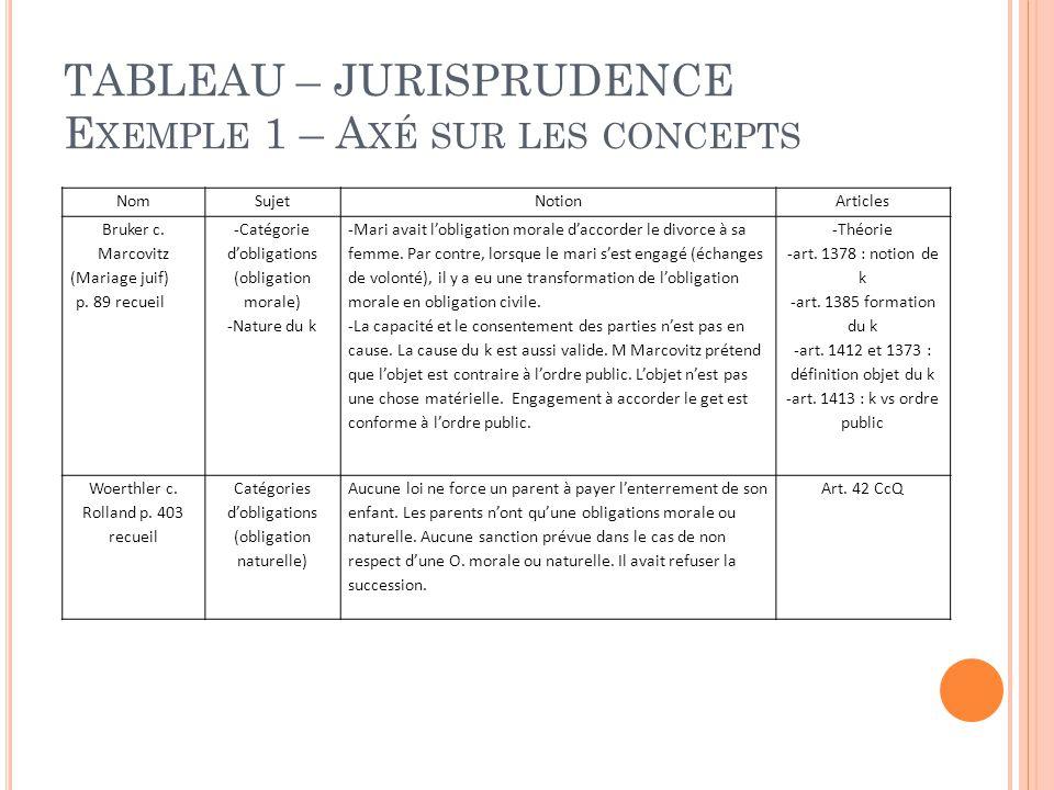 TABLEAU – JURISPRUDENCE E XEMPLE 1 – A XÉ SUR LES CONCEPTS NomSujetNotionArticles Bruker c.
