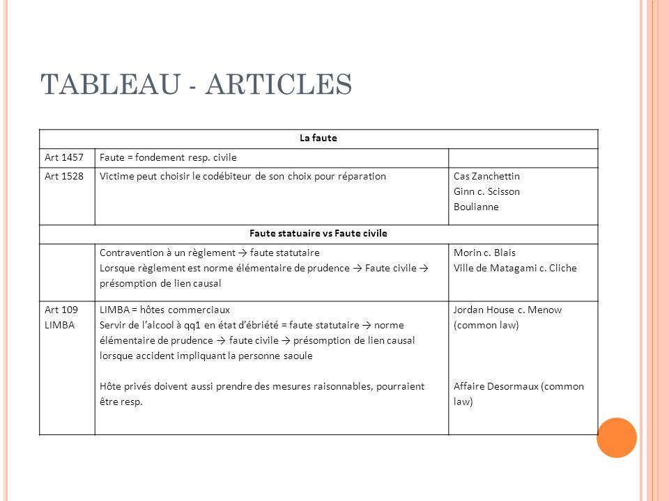TABLEAU - ARTICLES La faute Art 1457Faute = fondement resp.