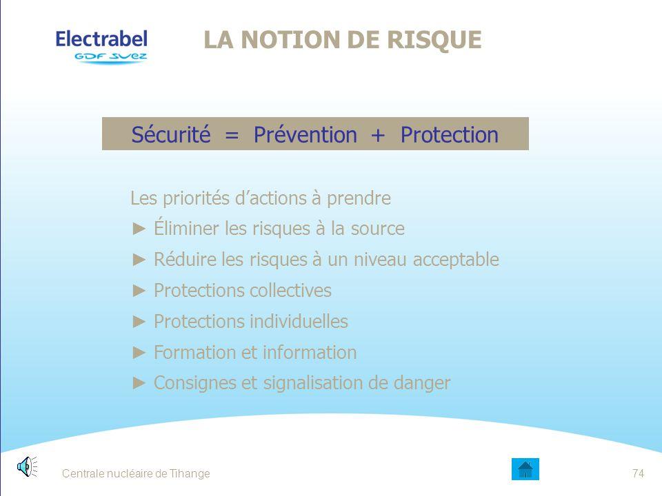 Centrale nucléaire de Tihange73 LA NOTION DE RISQUE Action dangereuseExemple:retirer des planches sur un échafaudage existant utiliser des outils défectueux Situation dangereuseExemple: un escalier mal éclairé des planches enlevées sur un échafaudage existant Pour réduire les risques, il faut : Réduire la probabilité (c'est la prévention) Réduire les conséquence(s) (c'est la protection) POURQUOI DES ANALYSES DE RISQUES .