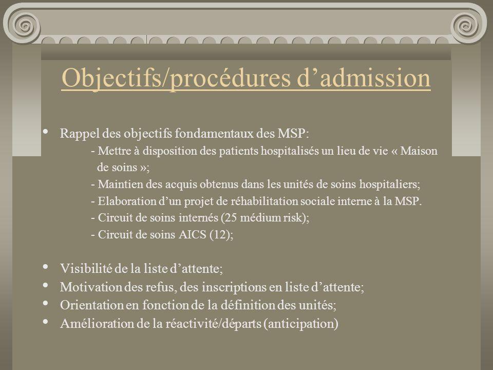 Mise en place de la nouvelle procédure au 01.01.2011 Demande d'admission à la MSP « La Traversée »: On identifie le patient/résident, On identifie le porteur institutionnel de la demande d'admission C'est le plus souvent une équipe: d'un hôpital psychiatrique (CHS « Les Marronniers » et autres HP), de l'EDS « Les Marronniers » et Paifve d'une IHP, d'une autre MSP