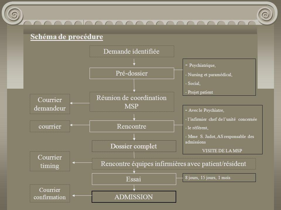 Proposition de travail MSP – CHS –EDS Organisation des rencontres infirmières: - Contenu, - Personnes présentes - Organisation pratique, - Formation?