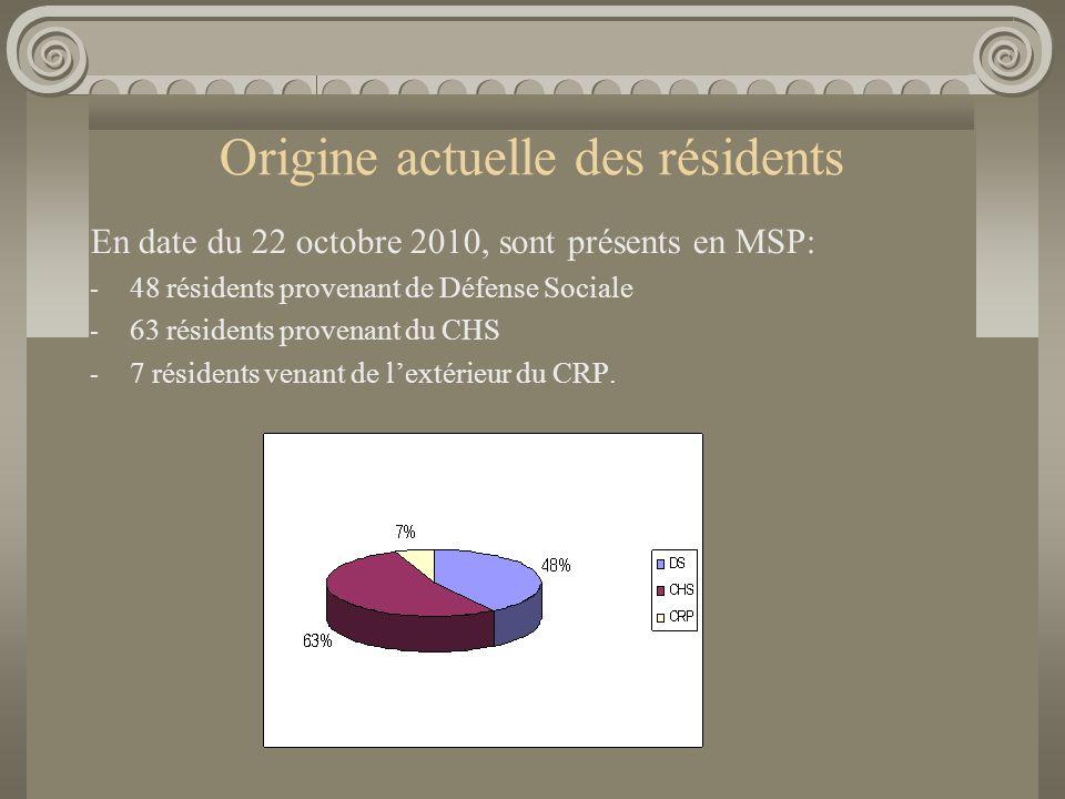 Origine actuelle des résidents En date du 22 octobre 2010, sont présents en MSP: - 48 résidents provenant de Défense Sociale - 63 résidents provenant