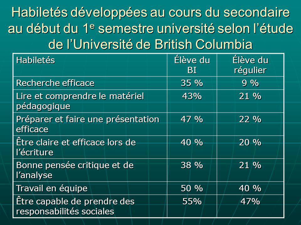 Habiletés développées au cours du secondaire au début du 1 e semestre université selon l'étude de l'Université de British Columbia Habiletés Élève du BI Élève du régulier Recherche efficace 35 % 9 % Lire et comprendre le matériel pédagogique 43% 21 % Préparer et faire une présentation efficace 47 % 22 % Être claire et efficace lors de l'écriture 40 % 20 % Bonne pensée critique et de l'analyse 38 % 21 % Travail en équipe 50 % 40 % Être capable de prendre des responsabilités sociales 55%47%