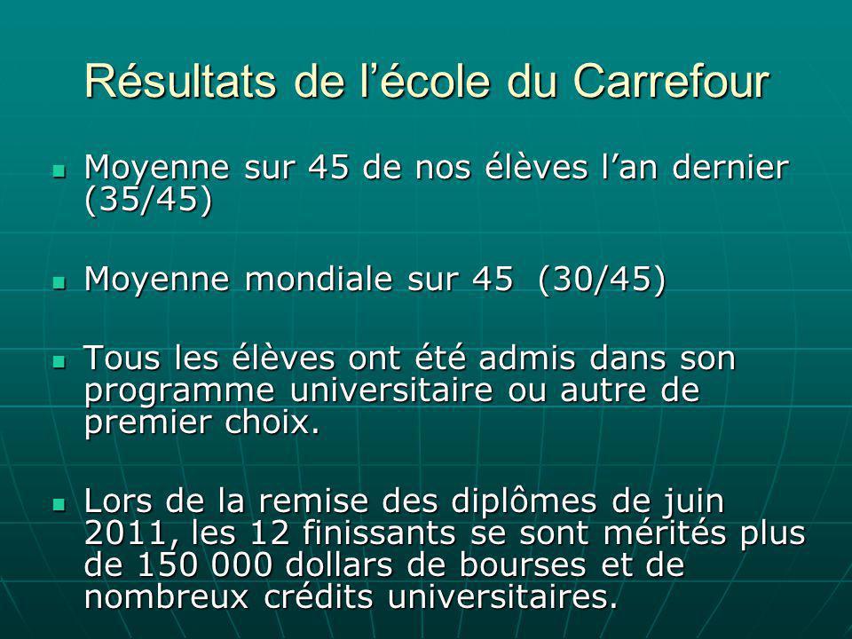 Résultats de l'école du Carrefour Moyenne sur 45 de nos élèves l'an dernier (35/45) Moyenne sur 45 de nos élèves l'an dernier (35/45) Moyenne mondiale sur 45 (30/45) Moyenne mondiale sur 45 (30/45) Tous les élèves ont été admis dans son programme universitaire ou autre de premier choix.
