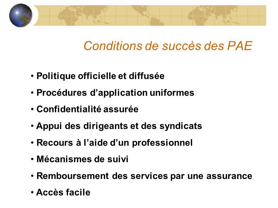 Conditions de succès des PAE Politique officielle et diffusée Procédures d'application uniformes Confidentialité assurée Appui des dirigeants et des s
