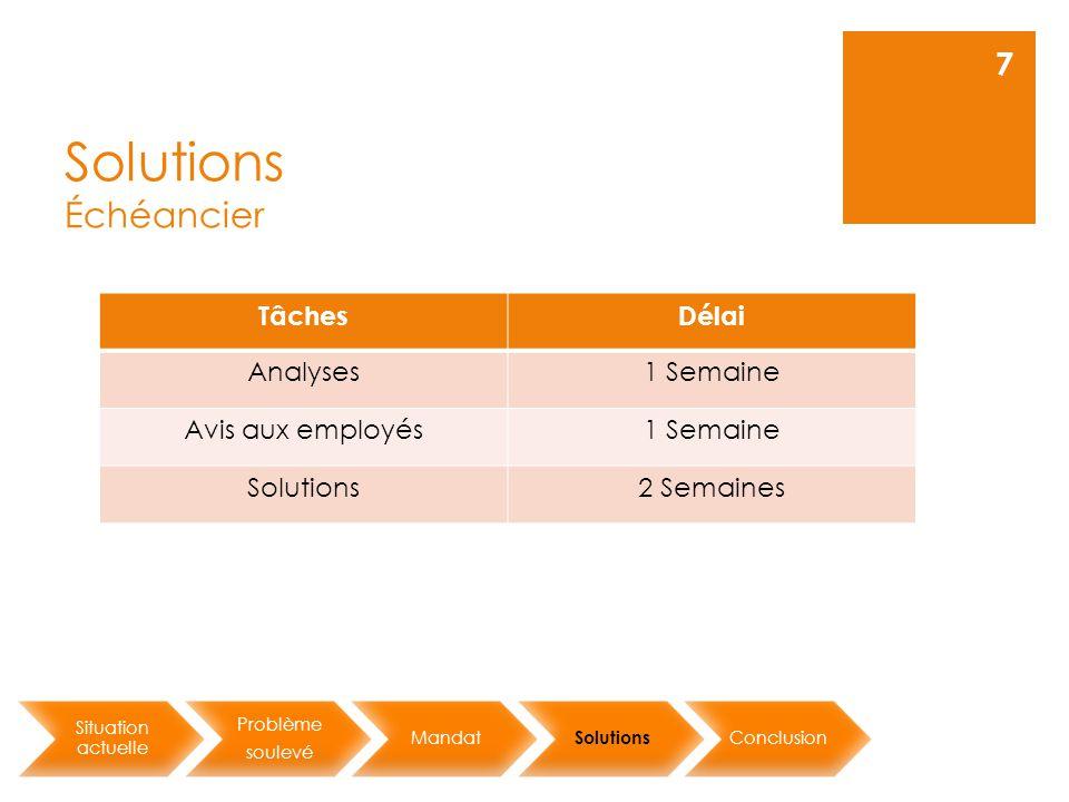 Solutions Échéancier Situation actuelle Problème soulevé Mandat Solutions Conclusion 7 TâchesDélai Analyses1 Semaine Avis aux employés1 Semaine Solutions2 Semaines