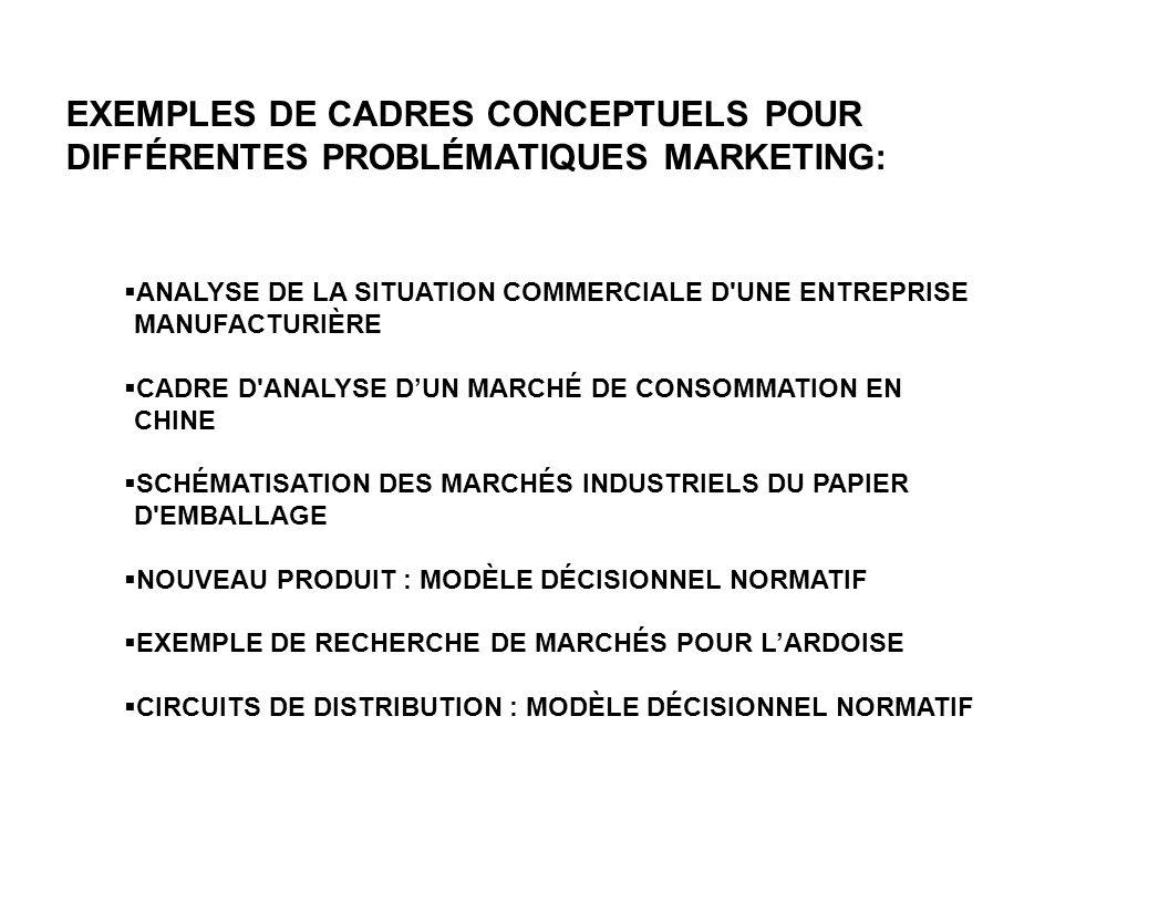 EXEMPLES DE CADRES CONCEPTUELS POUR DIFFÉRENTES PROBLÉMATIQUES MARKETING:  ANALYSE DE LA SITUATION COMMERCIALE D UNE ENTREPRISE MANUFACTURIÈRE  CADRE D ANALYSE D'UN MARCHÉ DE CONSOMMATION EN CHINE  SCHÉMATISATION DES MARCHÉS INDUSTRIELS DU PAPIER D EMBALLAGE  NOUVEAU PRODUIT : MODÈLE DÉCISIONNEL NORMATIF  EXEMPLE DE RECHERCHE DE MARCHÉS POUR L'ARDOISE  CIRCUITS DE DISTRIBUTION : MODÈLE DÉCISIONNEL NORMATIF