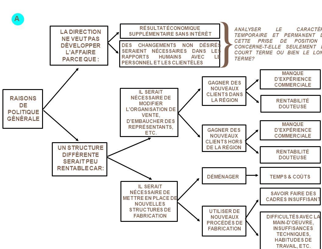 RAISONS DE POLITIQUE GÉNÉRALE LA DIRECTION NE VEUT PAS DÉVELOPPER L AFFAIRE PARCE QUE : UN STRUCTURE DIFFÉRENTE SERAIT PEU RENTABLE CAR: SAVOIR FAIRE DES CADRES INSUFFISANT RÉSULTAT ÉCONOMIQUE SUPPLÉMENTAIRE SANS INTÉRÊT UTILISER DE NOUVEAUX PROCÉDÉS DE FABRICATION TEMPS & COÛTS DIFFICULTÉS AVEC LA MAIN-D OEUVRE, INSUFFISANCES TECHNIQUES, HABITUDES DE TRAVAIL, ETC.