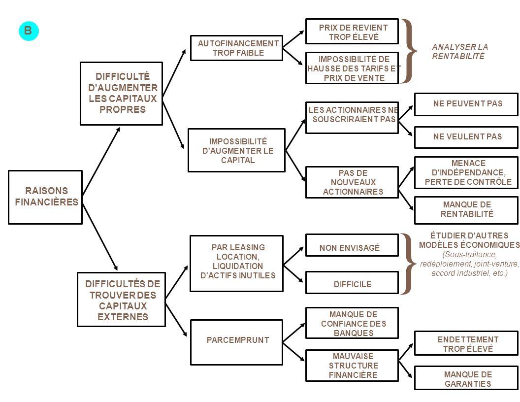 RAISONS FINANCIÈRES DIFFICULTÉ D AUGMENTER LES CAPITAUX PROPRES DIFFICULTÉS DE TROUVER DES CAPITAUX EXTERNES LES ACTIONNAIRES NE SOUSCRIRAIENT PAS AUTOFINANCEMENT TROP FAIBLE DIFFICILE ENDETTEMENT TROP ÉLEVÉ MANQUE DE GARANTIES ANALYSER LA RENTABILITÉ PAR LEASING LOCATION, LIQUIDATION D ACTIFS INUTILES IMPOSSIBILITÉ D AUGMENTER LE CAPITAL MAUVAISE STRUCTURE FINANCIÈRE ÉTUDIER D AUTRES MODÈLES ÉCONOMIQUES (Sous-traitance, redéploiement, joint-venture, accord industriel, etc.) NON ENVISAGÉ NE VEULENT PAS NE PEUVENT PAS PAS DE NOUVEAUX ACTIONNAIRES MANQUE DE RENTABILITÉ MENACE D INDÉPENDANCE, PERTE DE CONTRÔLE } B PARCEMPRUNT MANQUE DE CONFIANCE DES BANQUES IMPOSSIBILITÉ DE HAUSSE DES TARIFS ET PRIX DE VENTE PRIX DE REVIENT TROP ÉLEVÉ }