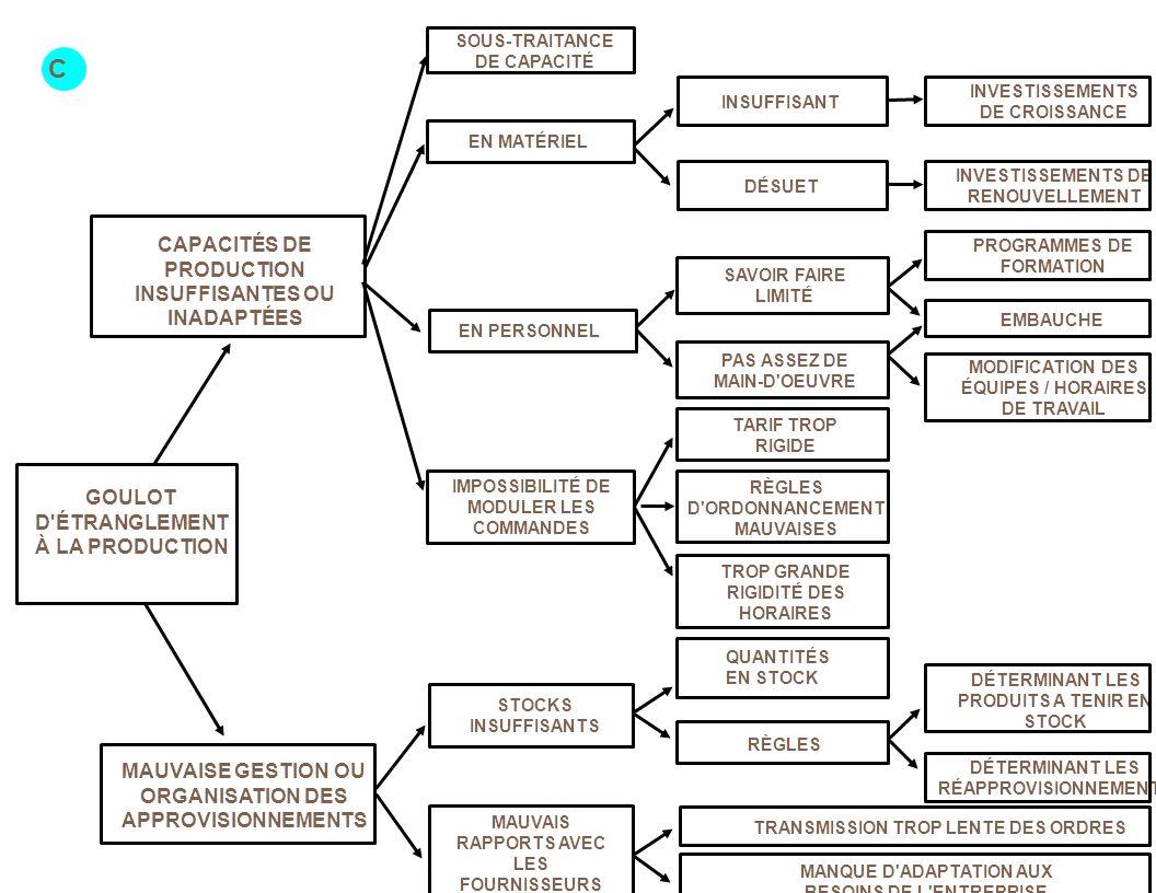 CAPACITÉS DE PRODUCTION INSUFFISANTES OU INADAPTÉES SAVOIR FAIRE LIMITÉ SOUS-TRAITANCE DE CAPACITÉ RÈGLES D ORDONNANCEMENT MAUVAISES MODIFICATION DES ÉQUIPES / HORAIRES DE TRAVAIL DÉTERMINANT LES PRODUITS A TENIR EN STOCK INSUFFISANT EN MATÉRIEL MAUVAIS RAPPORTS AVEC LES FOURNISSEURS TROP GRANDE RIGIDITÉ DES HORAIRES QUANTITÉS EN STOCK INVESTISSEMENTS DE RENOUVELLEMENT INVESTISSEMENTS DE CROISSANCE PAS ASSEZ DE MAIN-D OEUVRE EMBAUCHE PROGRAMMES DE FORMATION C TRANSMISSION TROP LENTE DES ORDRES MAUVAISE GESTION OU ORGANISATION DES APPROVISIONNEMENTS STOCKS INSUFFISANTS MANQUE D ADAPTATION AUX BESOINS DE L ENTREPRISE RÈGLES EN PERSONNEL IMPOSSIBILITÉ DE MODULER LES COMMANDES DÉSUET TARIF TROP RIGIDE DÉTERMINANT LES RÉAPPROVISIONNEMENTS GOULOT D ÉTRANGLEMENT À LA PRODUCTION