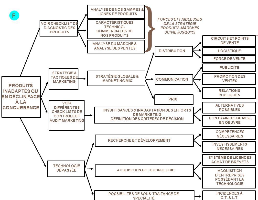 STRATÉGIE GLOBALE & MARKETING MIX VOIR CHECKLIST DE DIAGNOSTIC DES PRODUITS STRATÉGIE & TACTIQUES DE MARKETING VOIR DIFFÉRENTES CHECK LISTS DE CONTRÔLE ET AUDIT MARKETING TECHNOLOGIE DÉPASSÉE ANALYSE DE NOS GAMMES & LIGNES DE PRODUITS CARACTÉRISTIQUES TECHNICO- COMMERCIALES DE NOS PRODUITS ANALYSE DU MARCHÉ & ANALYSE DES VENTES DÉCISIONS ET ACTIONS A PRÉVOIR DISTRIBUTION COMMUNICATION PRIX INSUFFISANCES & INADAPTATION DES EFFORTS DE MARKETING DÉFINITION DES CRITÈRES DE DÉCISION RECHERCHE ET DÉVELOPPEMENT ACQUISITION DE TECHNOLOGIE POSSIBILITÉS DE SOUS-TRAITANCE DE SPÉCIALITÉ INVESTISSEMENTS NÉCESSAIRES SYSTÈME DE LICENCES ACHAT DE BREVETS ACQUISITION D ENTREPRISES POSSÉDANT LA TECHNOLOGIE INCIDENCES À C.T.
