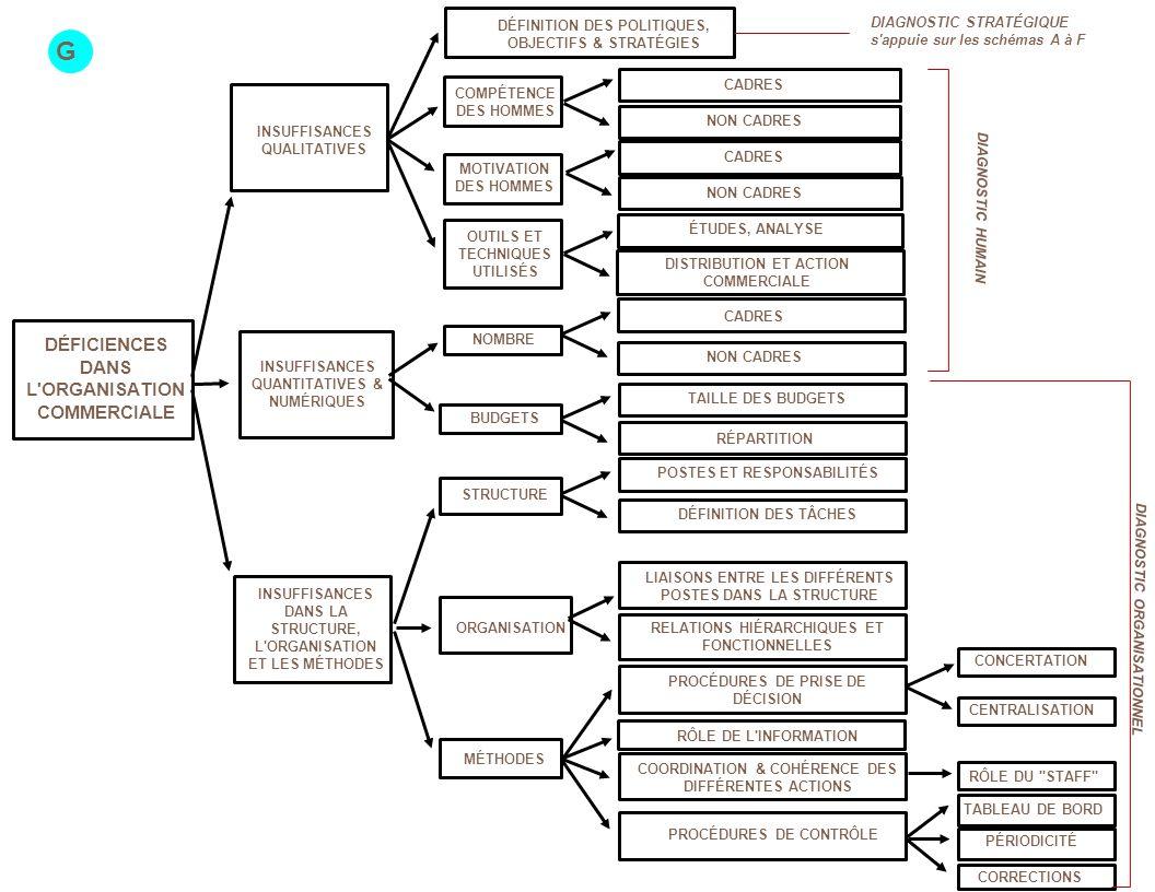 DÉFICIENCES DANS L ORGANISATION COMMERCIALE INSUFFISANCES QUALITATIVES INSUFFISANCES QUANTITATIVES & NUMÉRIQUES INSUFFISANCES DANS LA STRUCTURE, L ORGANISATION ET LES MÉTHODES DÉFINITION DES POLITIQUES, OBJECTIFS & STRATÉGIES COMPÉTENCE DES HOMMES MOTIVATION DES HOMMES OUTILS ET TECHNIQUES UTILISÉS PROCÉDURES DE PRISE DE DÉCISION LIAISONS ENTRE LES DIFFÉRENTS POSTES DANS LA STRUCTURE PROCÉDURES DE CONTRÔLE TAILLE DES BUDGETS RÉPARTITION RELATIONS HIÉRARCHIQUES ET FONCTIONNELLES CADRES NON CADRES ÉTUDES, ANALYSE DISTRIBUTION ET ACTION COMMERCIALE DIAGNOSTIC STRATÉGIQUE s appuie sur les schémas A à F DIAGNOSTIC HUMAIN CADRES NON CADRES NOMBRE BUDGETS STRUCTURE ORGANISATION MÉTHODES RÔLE DE L INFORMATION RÔLE DU STAFF COORDINATION & COHÉRENCE DES DIFFÉRENTES ACTIONS CONCERTATION CENTRALISATION DIAGNOSTIC ORGANISATIONNEL POSTES ET RESPONSABILITÉS DÉFINITION DES TÂCHES G CADRES NON CADRES TABLEAU DE BORD PÉRIODICITÉ CORRECTIONS