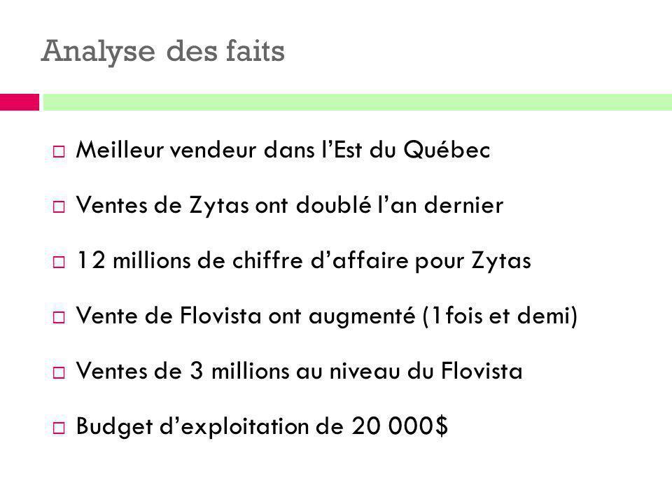 Analyse des faits  Meilleur vendeur dans l'Est du Québec  Ventes de Zytas ont doublé l'an dernier  12 millions de chiffre d'affaire pour Zytas  Ve