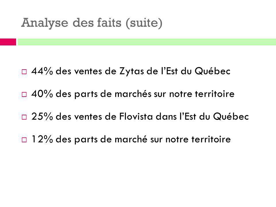 Analyse des faits (suite)  44% des ventes de Zytas de l'Est du Québec  40% des parts de marchés sur notre territoire  25% des ventes de Flovista da