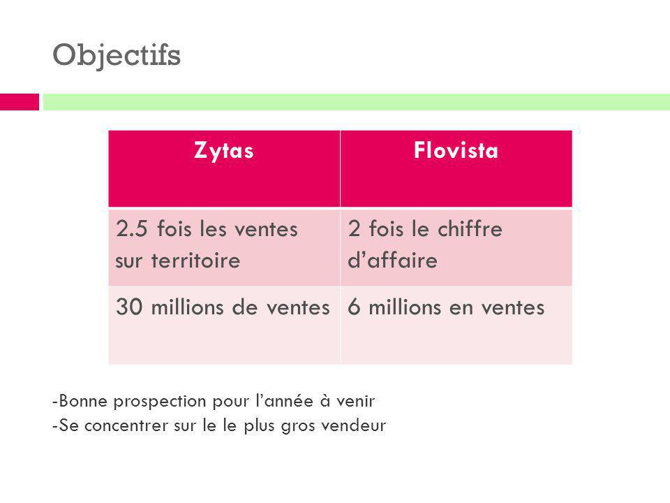 Objectifs ZytasFlovista 2.5 fois les ventes sur territoire 2 fois le chiffre d'affaire 30 millions de ventes6 millions en ventes -Bonne prospection po