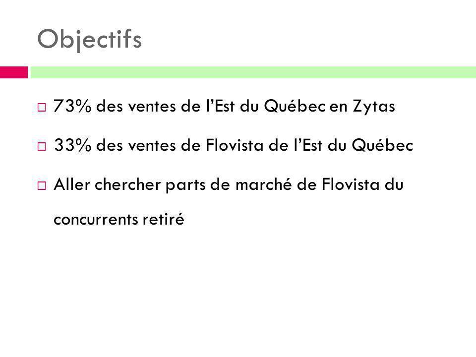 Objectifs  73% des ventes de l'Est du Québec en Zytas  33% des ventes de Flovista de l'Est du Québec  Aller chercher parts de marché de Flovista du
