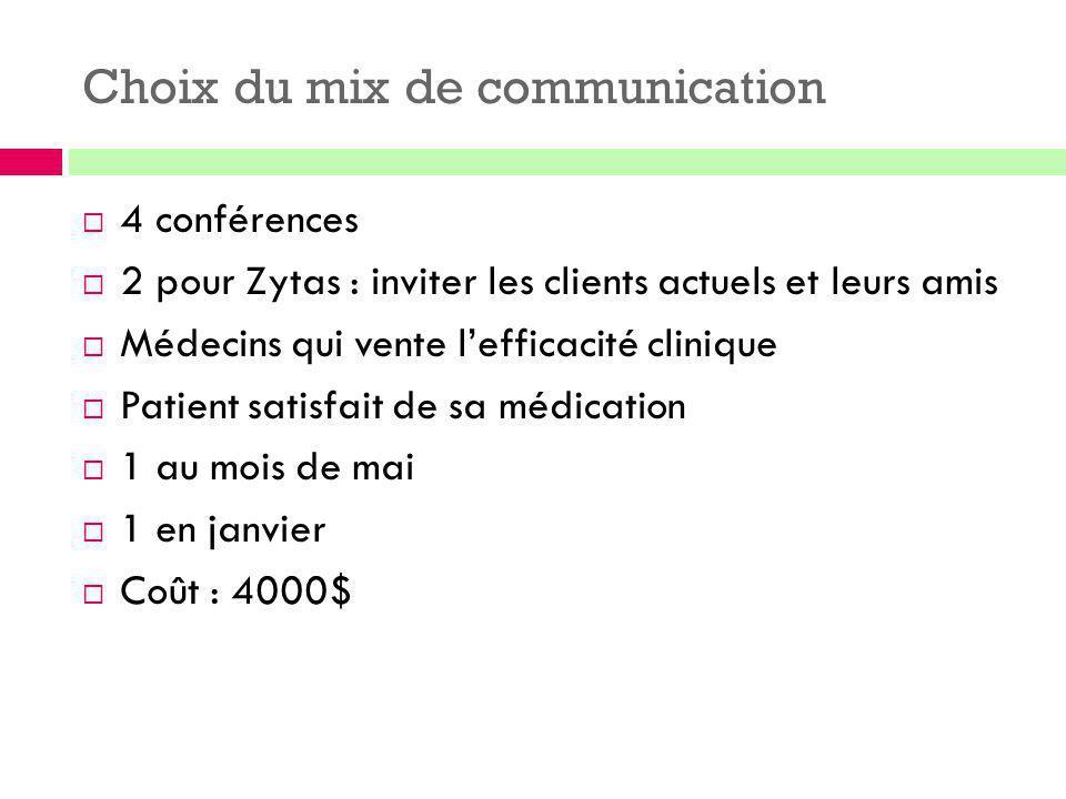 Choix du mix de communication  4 conférences  2 pour Zytas : inviter les clients actuels et leurs amis  Médecins qui vente l'efficacité clinique 