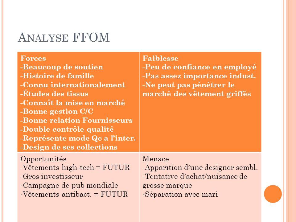 A NALYSE FFOM Forces -Beaucoup de soutien -Histoire de famille -Connu internationalement -Études des tissus -Connaît la mise en marché -Bonne gestion C/C -Bonne relation Fournisseurs -Double contrôle qualité -Représente mode Qc a l'inter.