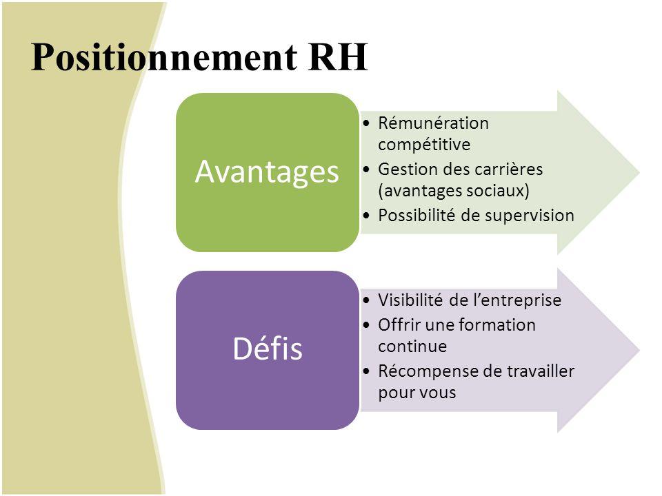 Positionnement RH Rémunération compétitive Gestion des carrières (avantages sociaux) Possibilité de supervision Avantages Visibilité de l'entreprise O