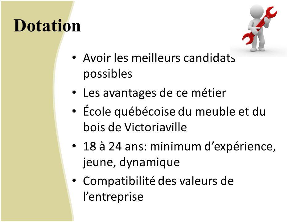 Dotation Avoir les meilleurs candidats possibles Les avantages de ce métier École québécoise du meuble et du bois de Victoriaville 18 à 24 ans: minimu