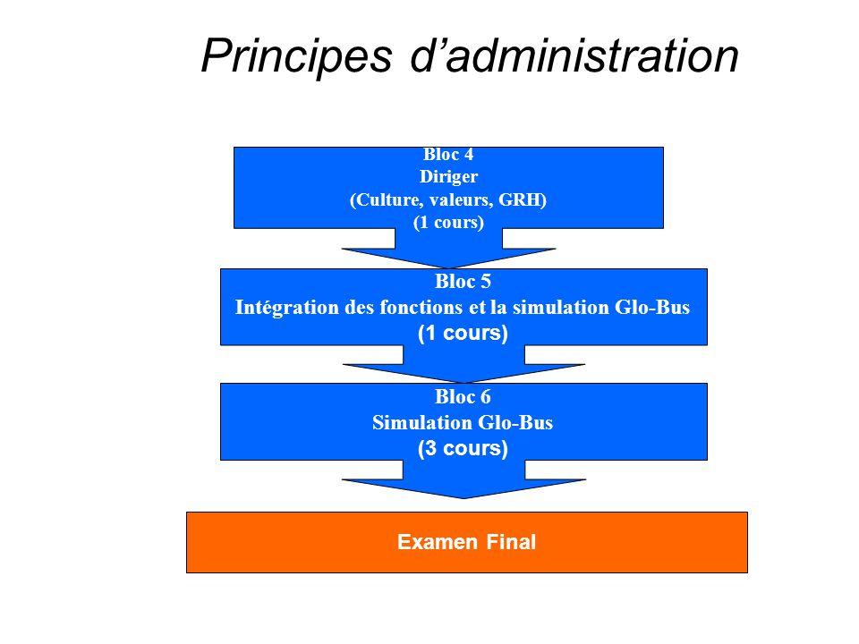 Principes d'administration Bloc 4 Diriger (Culture, valeurs, GRH) (1 cours) Bloc 5 Intégration des fonctions et la simulation Glo-Bus (1 cours) Examen Final Bloc 6 Simulation Glo-Bus (3 cours)