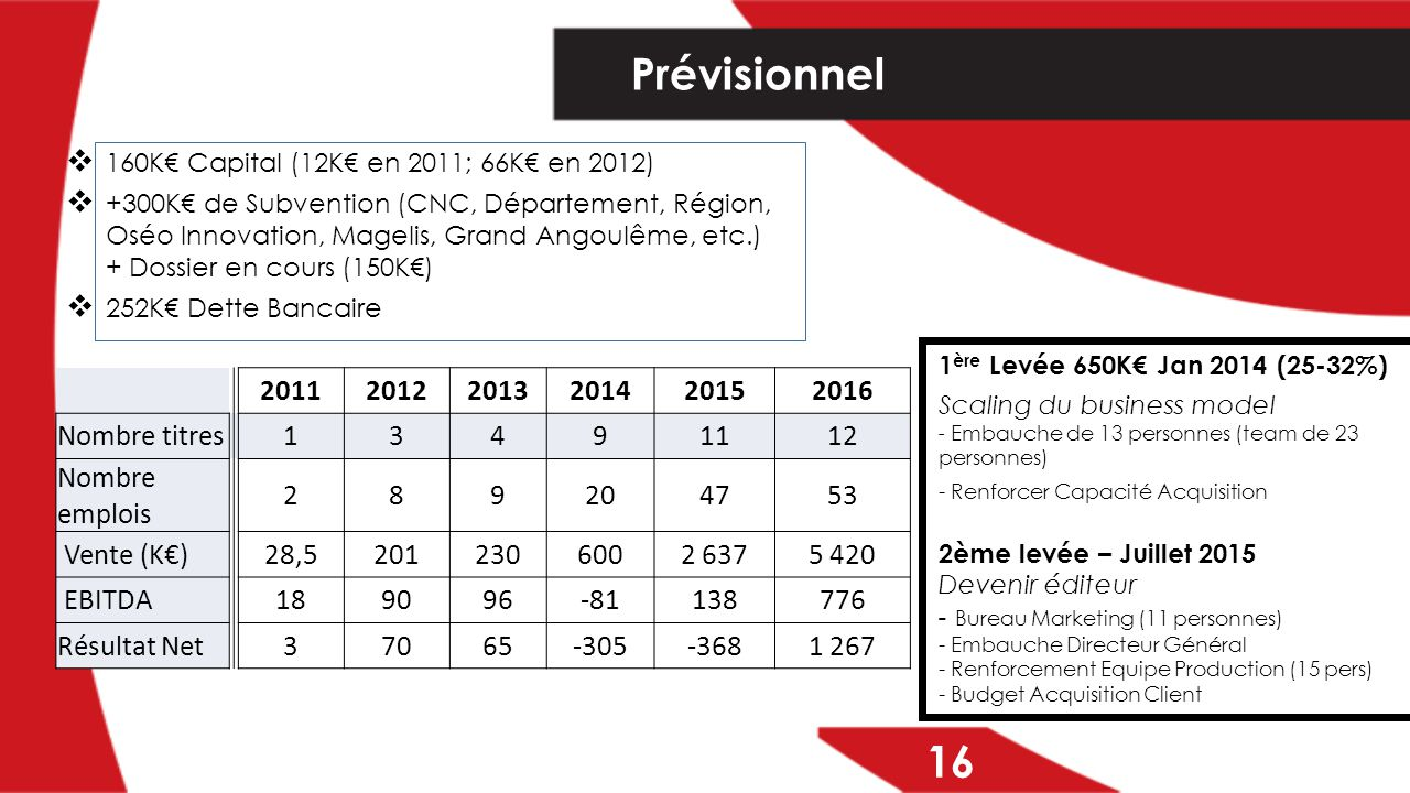  160K€ Capital (12K€ en 2011; 66K€ en 2012)  +300K€ de Subvention (CNC, Département, Région, Oséo Innovation, Magelis, Grand Angoulême, etc.) + Doss