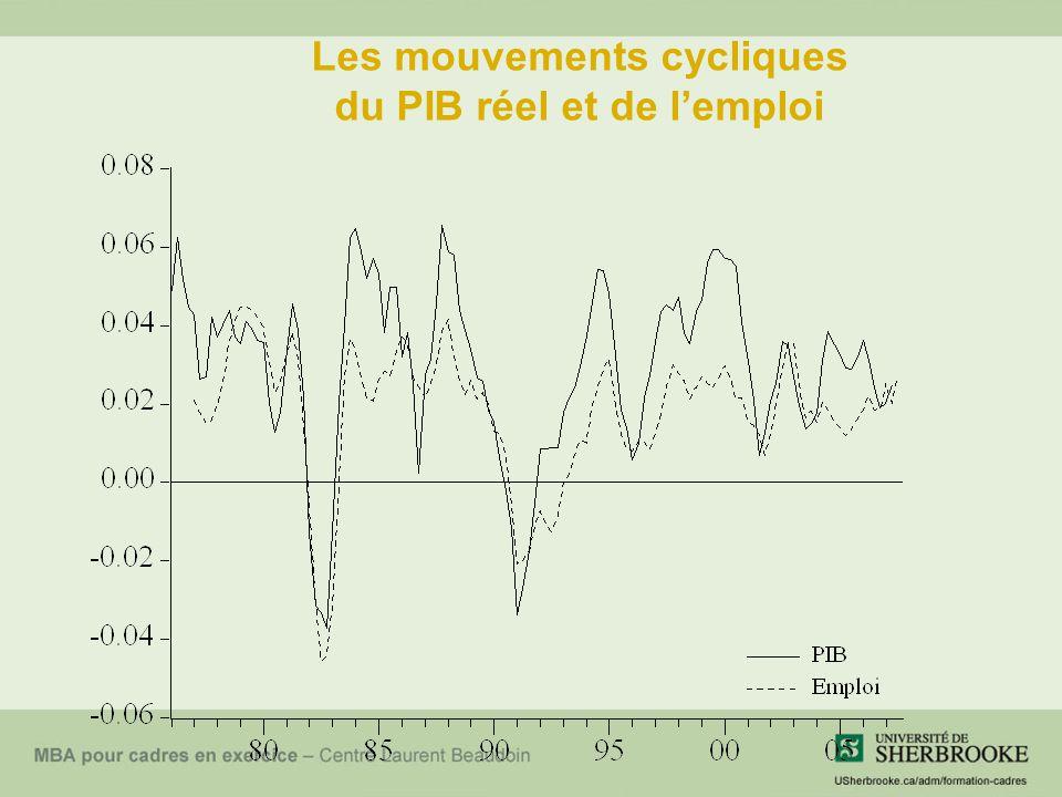 Les mouvements cycliques du PIB réel et de l'emploi