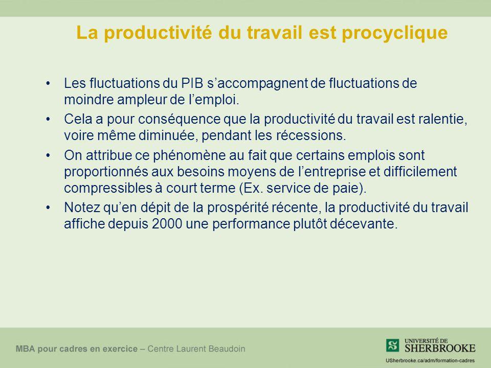 La productivité du travail est procyclique Les fluctuations du PIB s'accompagnent de fluctuations de moindre ampleur de l'emploi. Cela a pour conséque