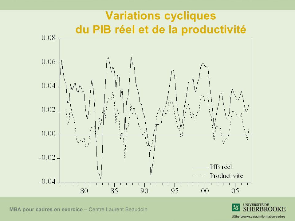 Variations cycliques du PIB réel et de la productivité