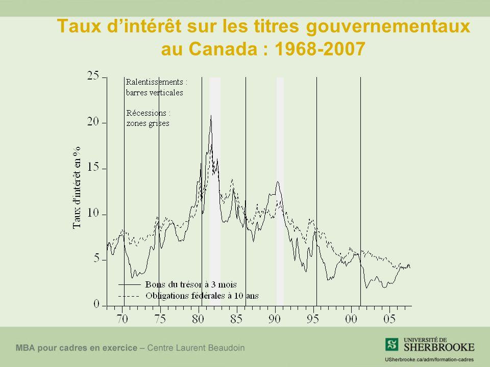 Taux d'intérêt sur les titres gouvernementaux au Canada : 1968-2007