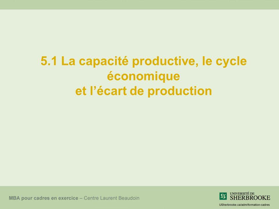 5.1 La capacité productive, le cycle économique et l'écart de production