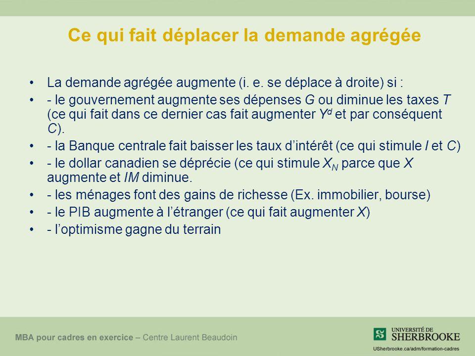 Ce qui fait déplacer la demande agrégée La demande agrégée augmente (i.