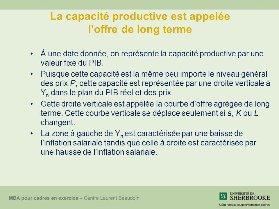 La capacité productive est appelée l'offre de long terme À une date donnée, on représente la capacité productive par une valeur fixe du PIB. Puisque c