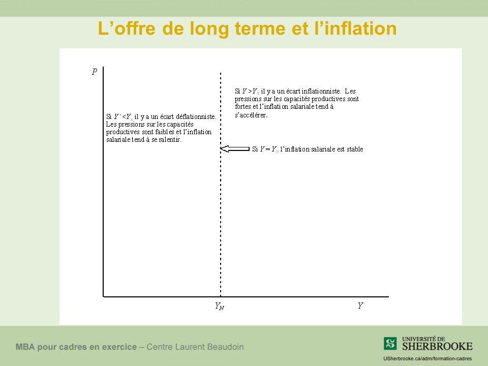 L'offre de long terme et l'inflation