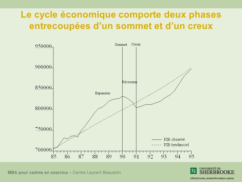 L'écart de production : l'écart entre le PIB et la capacité productive À tout moment, il peut arriver que la production réalisée Y diffère de la capacité, aussi appelée le niveau naturel de production Y n.
