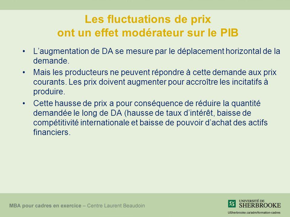 Les fluctuations de prix ont un effet modérateur sur le PIB L'augmentation de DA se mesure par le déplacement horizontal de la demande. Mais les produ
