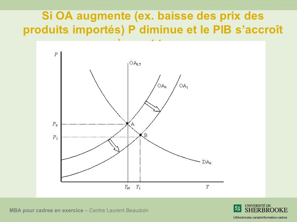 Si OA augmente (ex. baisse des prix des produits importés) P diminue et le PIB s'accroît à court terme
